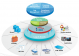 Sophos iView Intelligent Logging and Reporting