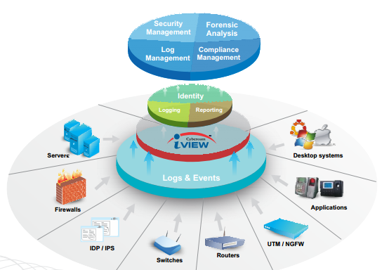 Sophos iView Virtual Appliance 500GB | Intelligent Logging and Reporting