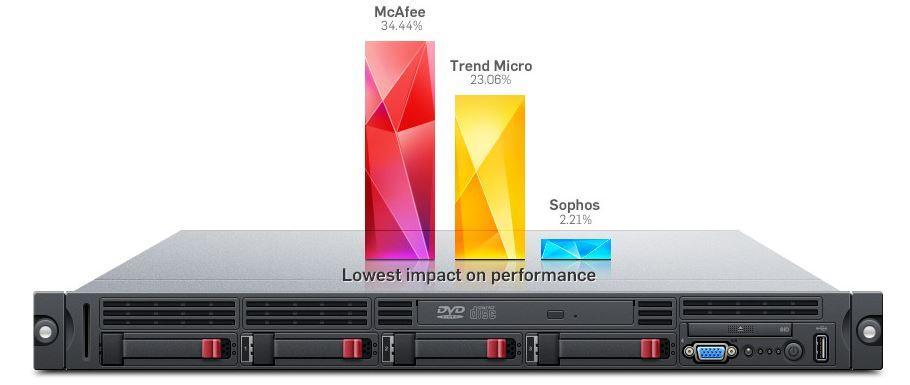 Sophos for VMware Vshield Performance