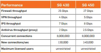 Performance Sophos SG 450