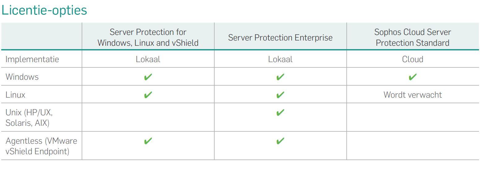 Licentie opties Sophos server protection